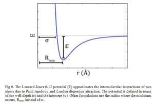 Computer Aided Drug Design: The Lennard-Jones 6-12 potential (E) approximates the intermolecular interactions of two atoms due to Pauli repulsion and London dispersion attraction