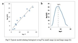 Computer Aided Drug Design: Typical model relating biological to log P in small range (a) and large range (b)