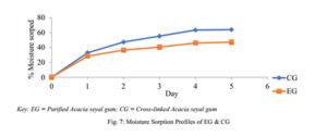 Characterization of Purified and Cross-linked Acacia seyal Gum Figure 7