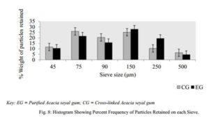 Characterization of Purified and Cross-linked Acacia seyal Gum Figure 8