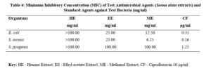 Phytochemical and Antimicrobial Studies on Senna alata Leaf Extracts and Fractions -Table 4