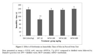 Picture of Figure 1: Effect of Metformin on Immobility Time of Mice in Forced Swim Test