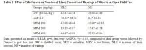 Picture of Table 1: Effect of Metformin on Number of Lines Crossed and Rearings of Mice in an Open Field Test