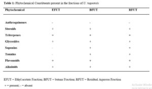 Effect of fractions from the methanol stem bark of Uapaca togoensis (Pax) on oxidative indices in Plasmodium berghei infected mice : Table 1